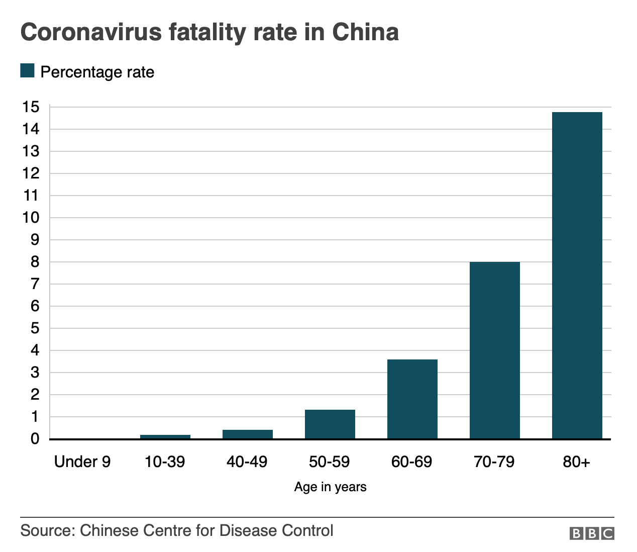 Graph of COVID-19 death rate by age